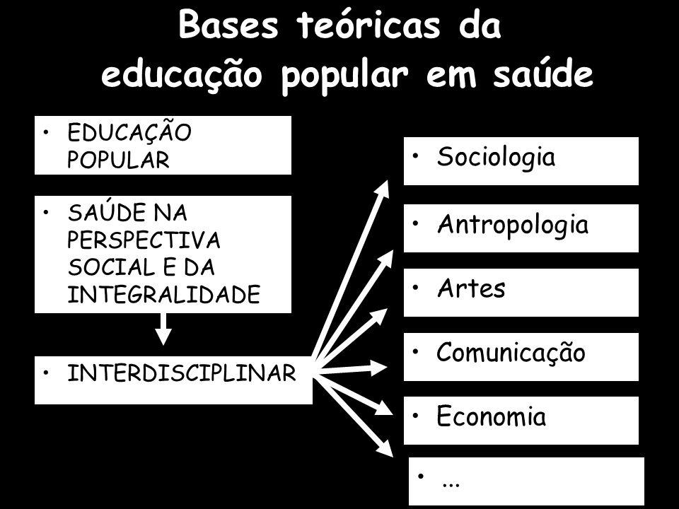 Bases teóricas da educação popular em saúde INTERDISCIPLINAR Sociologia Antropologia Artes Comunicação Economia EDUCAÇÃO POPULAR SAÚDE NA PERSPECTIVA