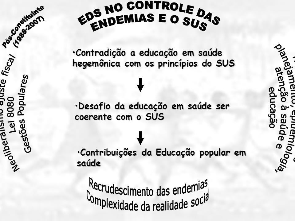 Contradição a educação em saúde hegemônica com os princípios do SUSContradição a educação em saúde hegemônica com os princípios do SUS Desafio da educação em saúde ser coerente com o SUSDesafio da educação em saúde ser coerente com o SUS Contribuições da Educação popular em saúdeContribuições da Educação popular em saúde