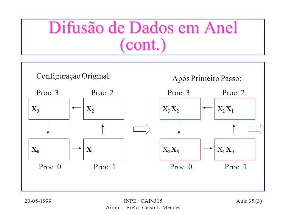 20-08-1999INPE / CAP-315 Airam J. Preto, Celso L. Mendes Aula 35 (3) Difusão de Dados em Anel (cont.) Proc. 0Proc. 1 Proc. 2Proc. 3 X3X3 X0X0 X2X2 X1X