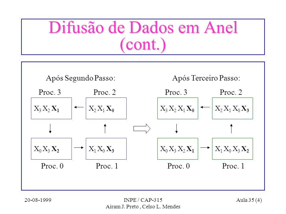 20-08-1999INPE / CAP-315 Airam J. Preto, Celso L. Mendes Aula 35 (4) Difusão de Dados em Anel (cont.) Proc. 0Proc. 1 Proc. 2Proc. 3 X 3 X 2 X 1 X 0 X
