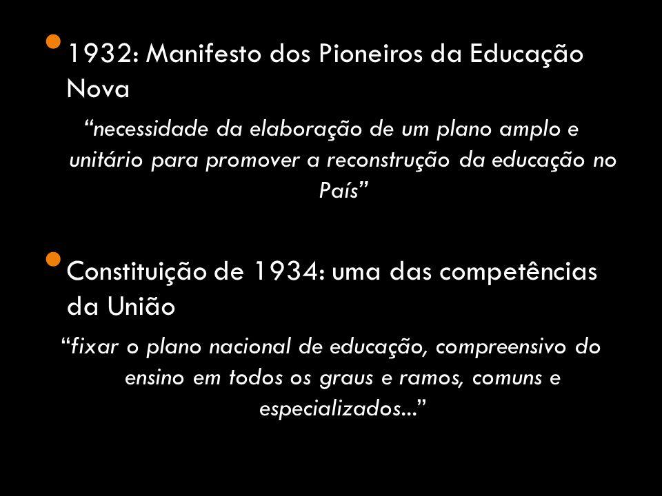 1932: Manifesto dos Pioneiros da Educação Nova necessidade da elaboração de um plano amplo e unitário para promover a reconstrução da educação no País Constituição de 1934: uma das competências da União fixar o plano nacional de educação, compreensivo do ensino em todos os graus e ramos, comuns e especializados...