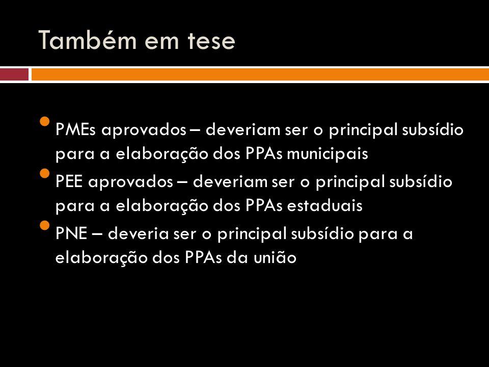 Também em tese PMEs aprovados – deveriam ser o principal subsídio para a elaboração dos PPAs municipais PEE aprovados – deveriam ser o principal subsídio para a elaboração dos PPAs estaduais PNE – deveria ser o principal subsídio para a elaboração dos PPAs da união
