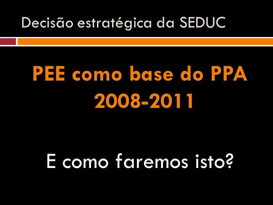 Decisão estratégica da SEDUC PEE como base do PPA 2008-2011 E como faremos isto?