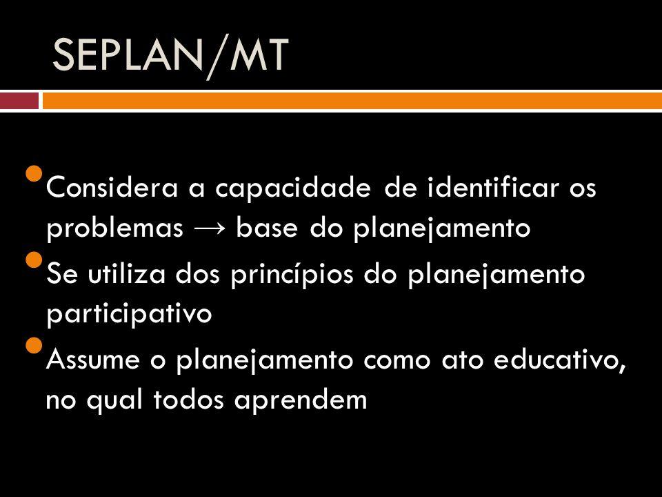 SEPLAN/MT Considera a capacidade de identificar os problemas → base do planejamento Se utiliza dos princípios do planejamento participativo Assume o planejamento como ato educativo, no qual todos aprendem
