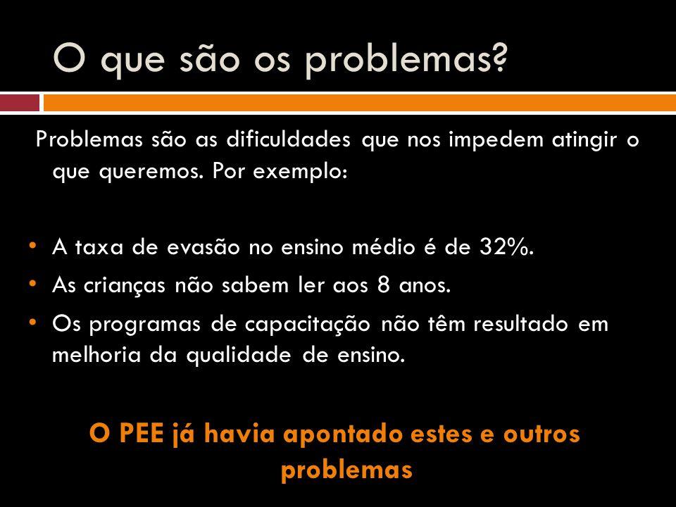 O que são os problemas? Problemas são as dificuldades que nos impedem atingir o que queremos. Por exemplo: A taxa de evasão no ensino médio é de 32%.