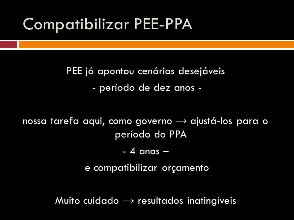 Compatibilizar PEE-PPA PEE já apontou cenários desejáveis - período de dez anos - nossa tarefa aqui, como governo → ajustá-los para o período do PPA - 4 anos – e compatibilizar orçamento Muito cuidado → resultados inatingíveis