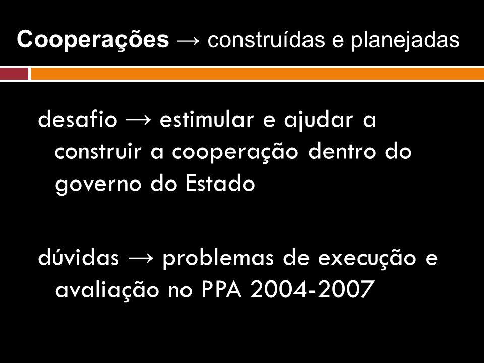 Cooperações → construídas e planejadas desafio → estimular e ajudar a construir a cooperação dentro do governo do Estado dúvidas → problemas de execuç