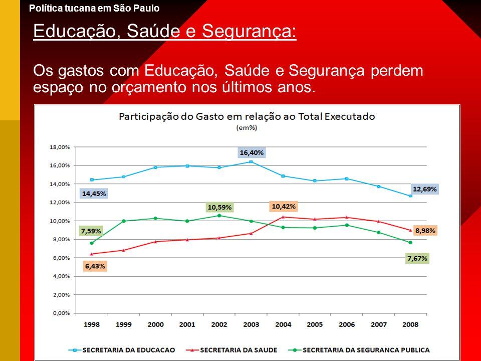 Educação, Saúde e Segurança: Os gastos com Educação, Saúde e Segurança perdem espaço no orçamento nos últimos anos. Política tucana em São Paulo