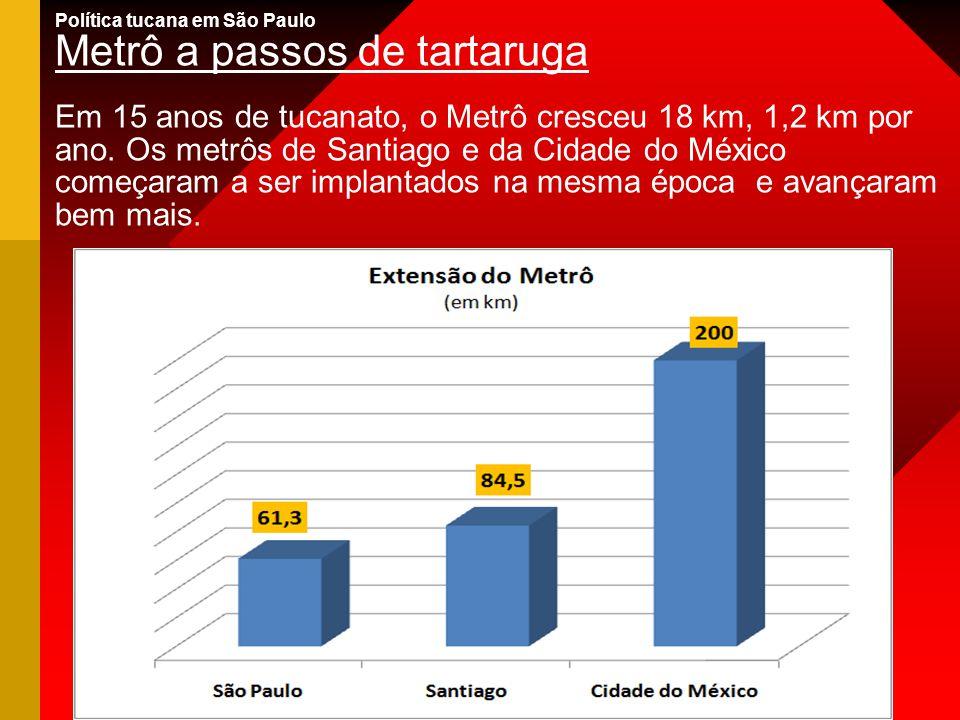 Política tucana em São Paulo Metrô a passos de tartaruga Em 15 anos de tucanato, o Metrô cresceu 18 km, 1,2 km por ano. Os metrôs de Santiago e da Cid