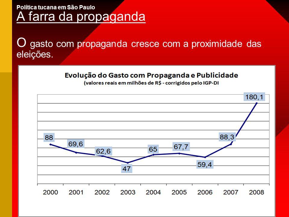 Política tucana em São Paulo A farra da propaganda O gasto com propaganda cresce com a proximidade das eleições.