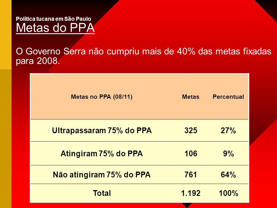 Política tucana em São Paulo Metas do PPA O Governo Serra não cumpriu mais de 40% das metas fixadas para 2008. Metas no PPA (08/11)MetasPercentual Ult