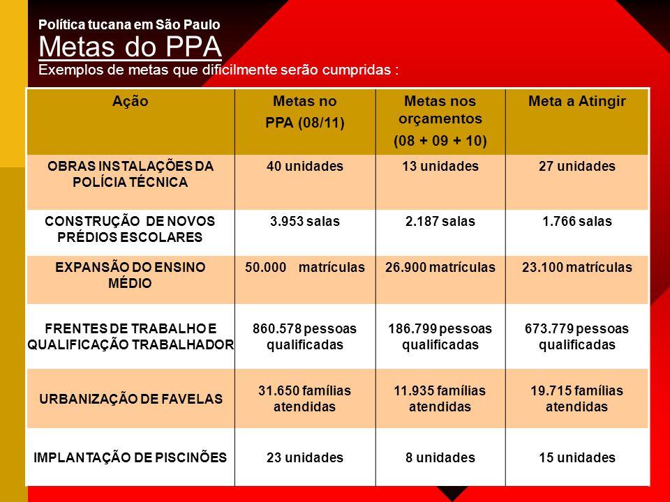 Política tucana em São Paulo Metas do PPA Exemplos de metas que dificilmente serão cumpridas : AçãoMetas no PPA (08/11) Metas nos orçamentos (08 + 09 + 10) Meta a Atingir OBRAS INSTALAÇÕES DA POLÍCIA TÉCNICA 40 unidades13 unidades27 unidades CONSTRUÇÃO DE NOVOS PRÉDIOS ESCOLARES 3.953 salas2.187 salas1.766 salas EXPANSÃO DO ENSINO MÉDIO 50.000 matrículas26.900 matrículas23.100 matrículas FRENTES DE TRABALHO E QUALIFICAÇÃO TRABALHADOR 860.578 pessoas qualificadas 186.799 pessoas qualificadas 673.779 pessoas qualificadas URBANIZAÇÃO DE FAVELAS 31.650 famílias atendidas 11.935 famílias atendidas 19.715 famílias atendidas IMPLANTAÇÃO DE PISCINÕES23 unidades8 unidades15 unidades