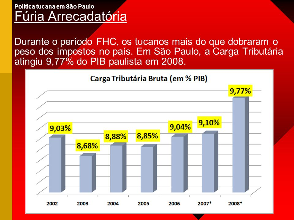 Política tucana em São Paulo Fúria Arrecadatória Durante o período FHC, os tucanos mais do que dobraram o peso dos impostos no país. Em São Paulo, a C