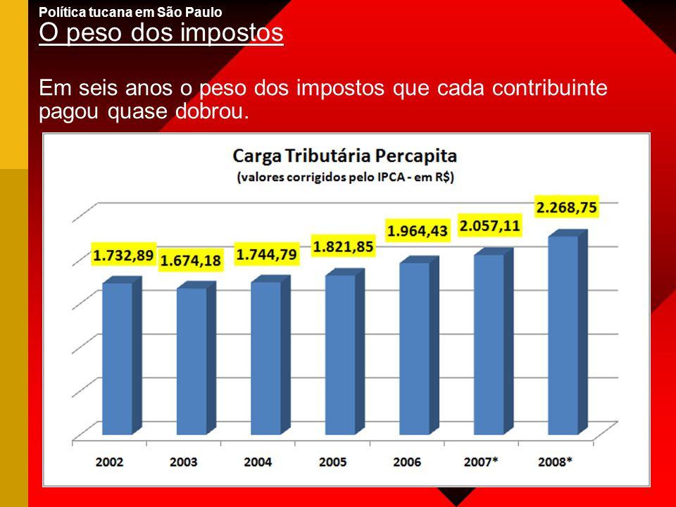 Política tucana em São Paulo O peso dos impostos Em seis anos o peso dos impostos que cada contribuinte pagou quase dobrou.