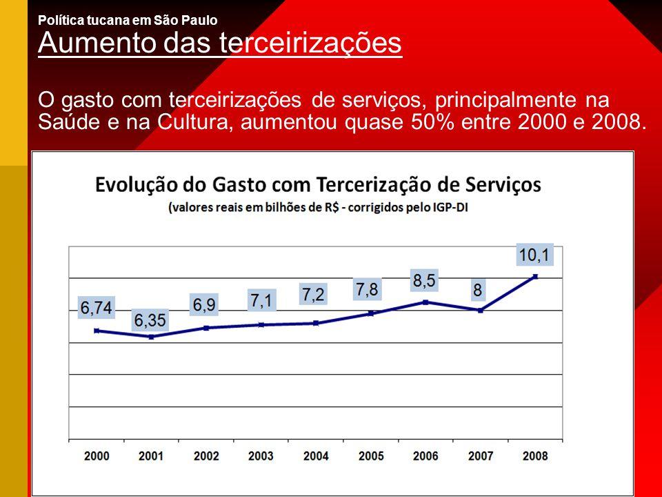 Política tucana em São Paulo Aumento das terceirizações O gasto com terceirizações de serviços, principalmente na Saúde e na Cultura, aumentou quase 5