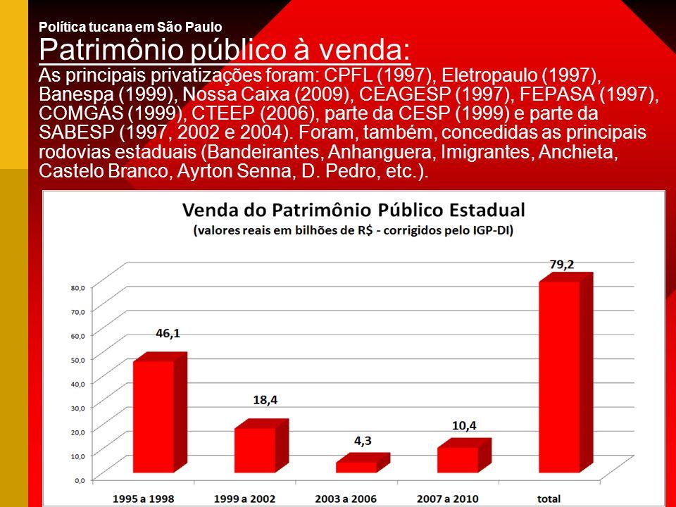 Política tucana em São Paulo Patrimônio público à venda: As principais privatizações foram: CPFL (1997), Eletropaulo (1997), Banespa (1999), Nossa Caixa (2009), CEAGESP (1997), FEPASA (1997), COMGÁS (1999), CTEEP (2006), parte da CESP (1999) e parte da SABESP (1997, 2002 e 2004).
