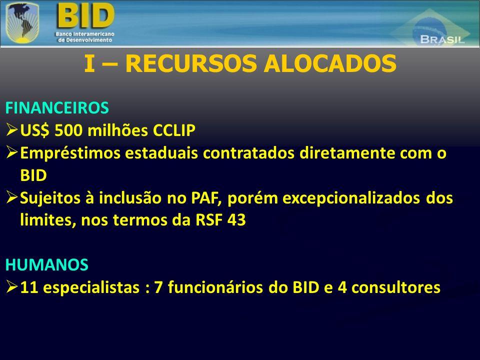 I – RECURSOS ALOCADOS FINANCEIROS  US$ 500 milhões CCLIP  Empréstimos estaduais contratados diretamente com o BID  Sujeitos à inclusão no PAF, poré
