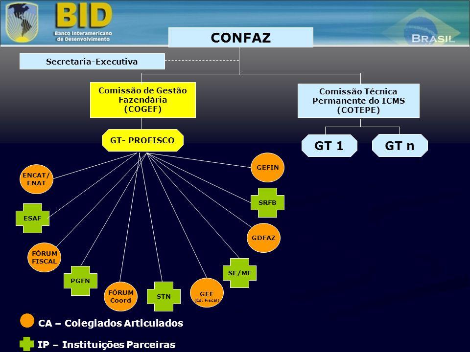 CA – Colegiados Articulados IP – Instituições Parceiras Comissão Técnica Permanente do ICMS (COTEPE) GT- PROFISCO GT 1 GT n Comissão de Gestão Fazendá
