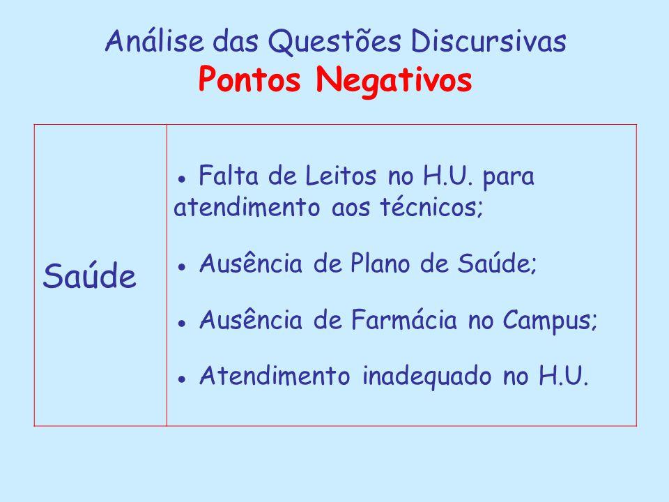 Análise das Questões Discursivas Pontos Negativos Saúde ● Falta de Leitos no H.U. para atendimento aos técnicos; ● Ausência de Plano de Saúde; ● Ausên