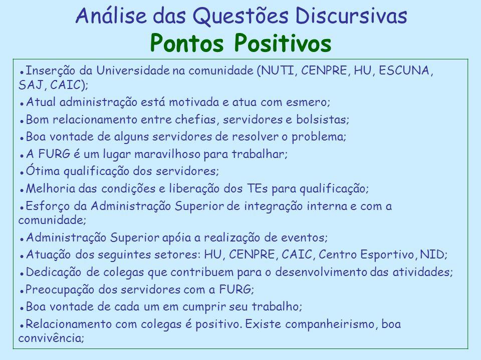 Análise das Questões Discursivas Pontos Positivos ●Inserção da Universidade na comunidade (NUTI, CENPRE, HU, ESCUNA, SAJ, CAIC); ●Atual administração