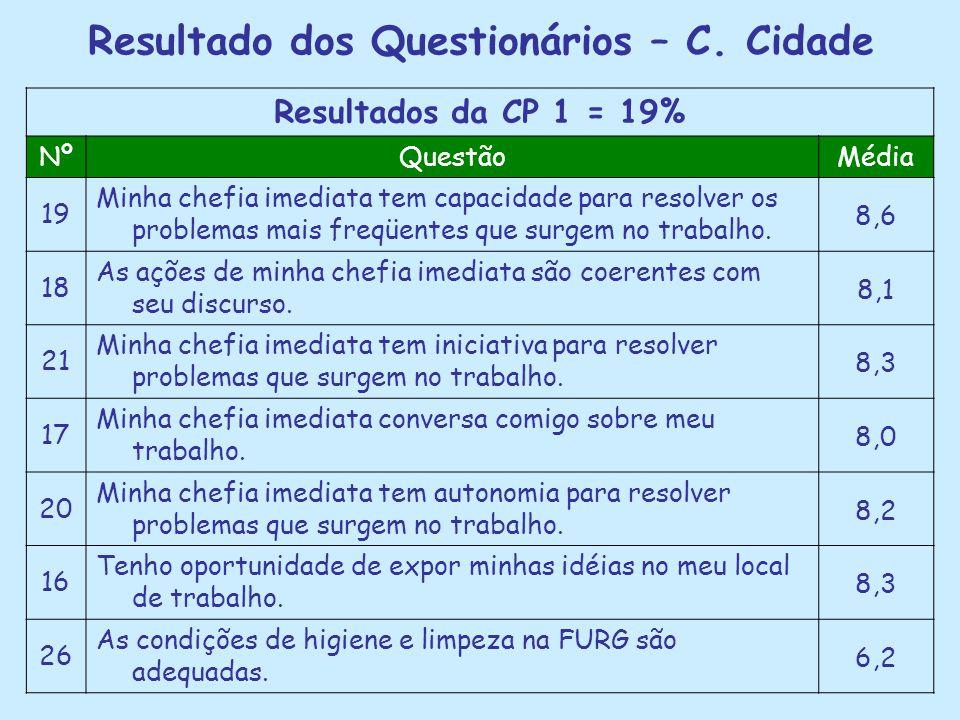 Resultado dos Questionários – C. Cidade Resultados da CP 1 = 19% NºQuestãoMédia 19 Minha chefia imediata tem capacidade para resolver os problemas mai