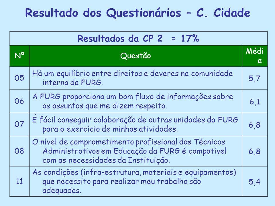 Resultado dos Questionários – C. Cidade Resultados da CP 2 = 17% NºQuestão Médi a 05 Há um equilíbrio entre direitos e deveres na comunidade interna d