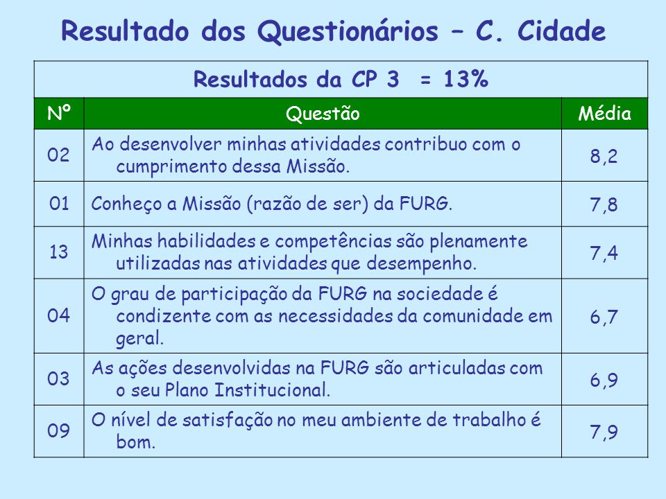 Resultado dos Questionários – C. Cidade Resultados da CP 3 = 13% NºQuestãoMédia 02 Ao desenvolver minhas atividades contribuo com o cumprimento dessa