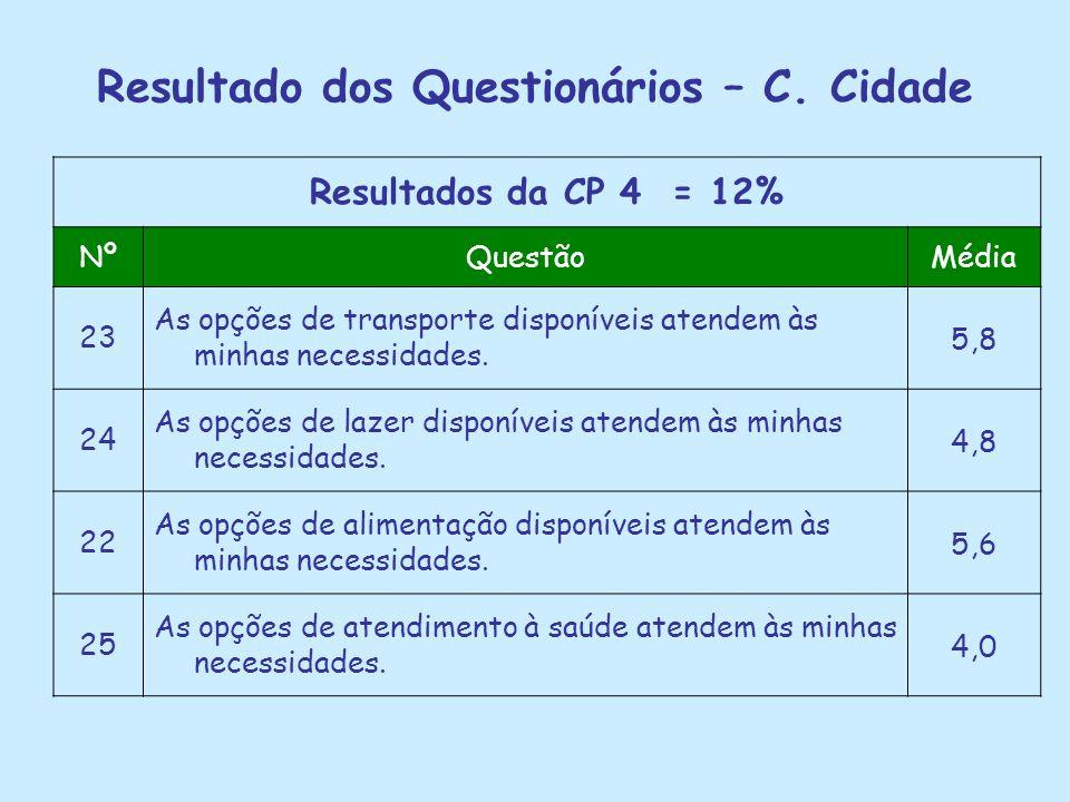Resultado dos Questionários – C. Cidade Resultados da CP 4 = 12% NºQuestãoMédia 23 As opções de transporte disponíveis atendem às minhas necessidades.
