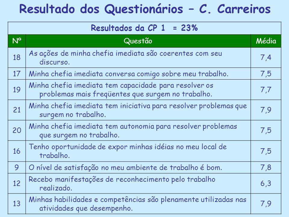 Resultado dos Questionários – C. Carreiros Resultados da CP 1 = 23% NºQuestãoMédia 18 As ações de minha chefia imediata são coerentes com seu discurso