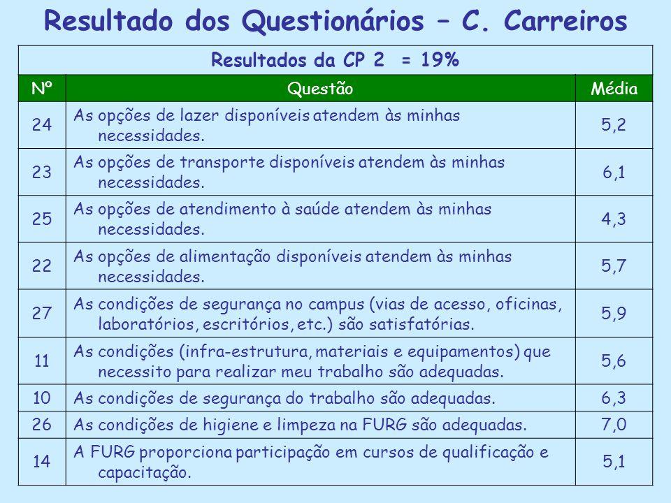 Resultado dos Questionários – C. Carreiros Resultados da CP 2 = 19% NºQuestãoMédia 24 As opções de lazer disponíveis atendem às minhas necessidades. 5
