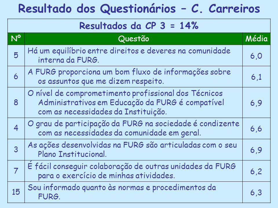 Resultado dos Questionários – C. Carreiros Resultados da CP 3 = 14% NºQuestãoMédia 5 Há um equilíbrio entre direitos e deveres na comunidade interna d