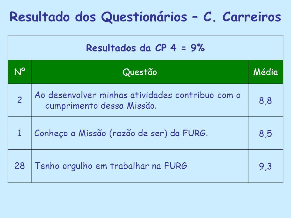 Resultado dos Questionários – C. Carreiros Resultados da CP 4 = 9% NºQuestãoMédia 2 Ao desenvolver minhas atividades contribuo com o cumprimento dessa