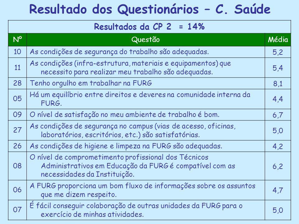 Resultado dos Questionários – C. Saúde Resultados da CP 2 = 14% NºQuestãoMédia 10As condições de segurança do trabalho são adequadas.5,2 11 As condiçõ