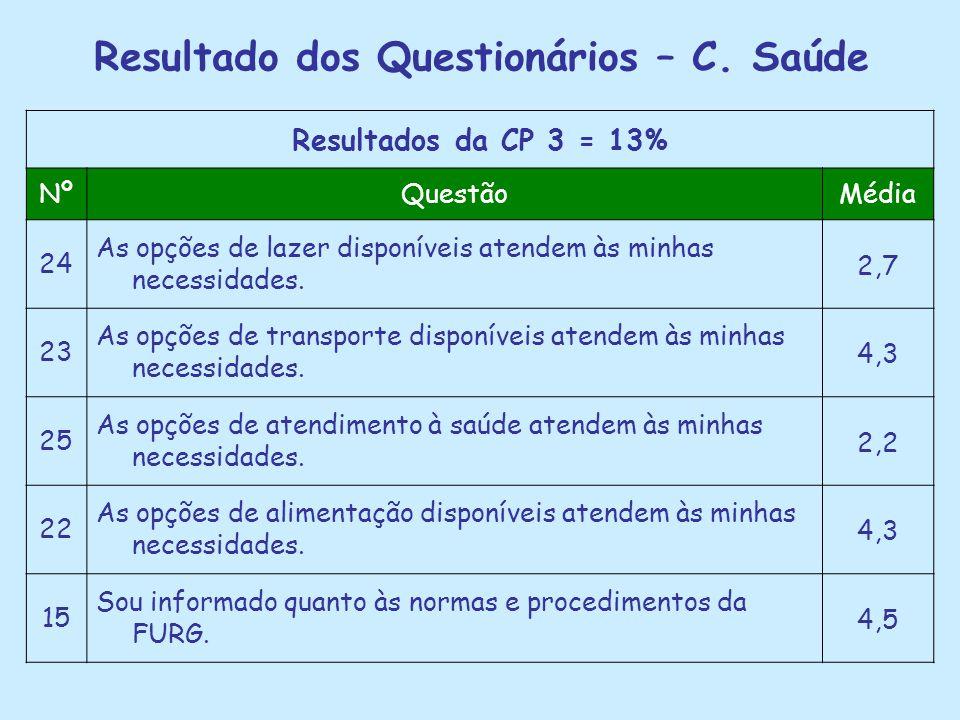Resultado dos Questionários – C. Saúde Resultados da CP 3 = 13% NºQuestãoMédia 24 As opções de lazer disponíveis atendem às minhas necessidades. 2,7 2