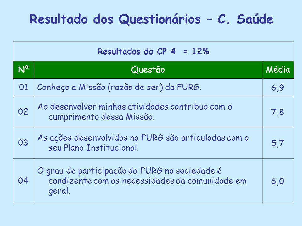 Resultado dos Questionários – C. Saúde Resultados da CP 4 = 12% NºQuestãoMédia 01Conheço a Missão (razão de ser) da FURG.6,9 02 Ao desenvolver minhas