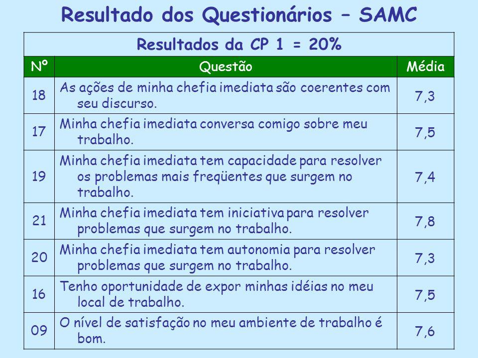 Resultado dos Questionários – SAMC Resultados da CP 1 = 20% NºQuestãoMédia 18 As ações de minha chefia imediata são coerentes com seu discurso.