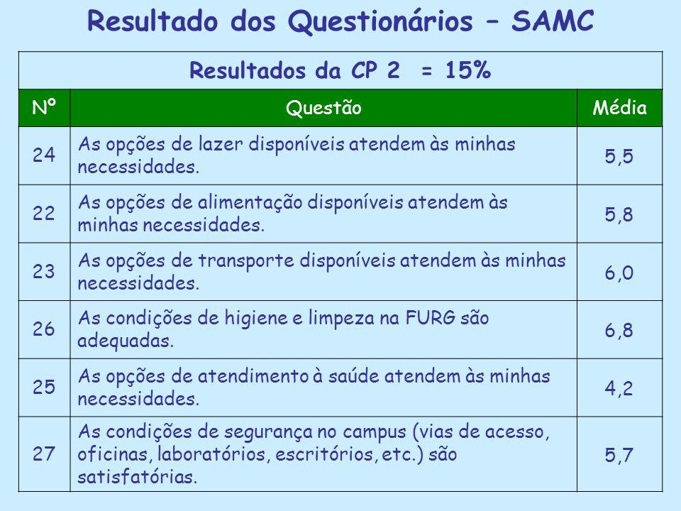 Resultado dos Questionários – SAMC Resultados da CP 2 = 15% NºQuestãoMédia 24 As opções de lazer disponíveis atendem às minhas necessidades. 5,5 22 As