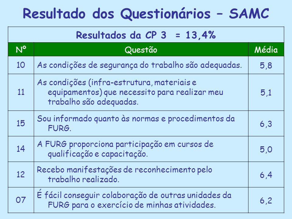 Resultado dos Questionários – SAMC Resultados da CP 3 = 13,4% NºQuestãoMédia 10As condições de segurança do trabalho são adequadas.5,8 11 As condições (infra-estrutura, materiais e equipamentos) que necessito para realizar meu trabalho são adequadas.
