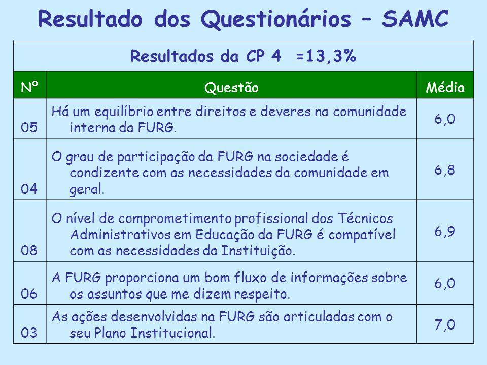 Resultado dos Questionários – SAMC Resultados da CP 4 =13,3% NºQuestãoMédia 05 Há um equilíbrio entre direitos e deveres na comunidade interna da FURG.