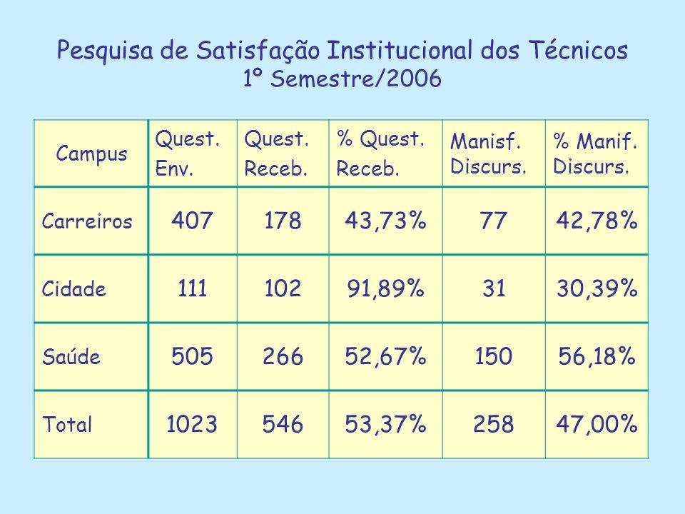 Pesquisa de Satisfação Institucional dos Técnicos 1º Semestre/2006 Campus Quest. Env. Quest. Receb. % Quest. Receb. Manisf. Discurs. % Manif. Discurs.