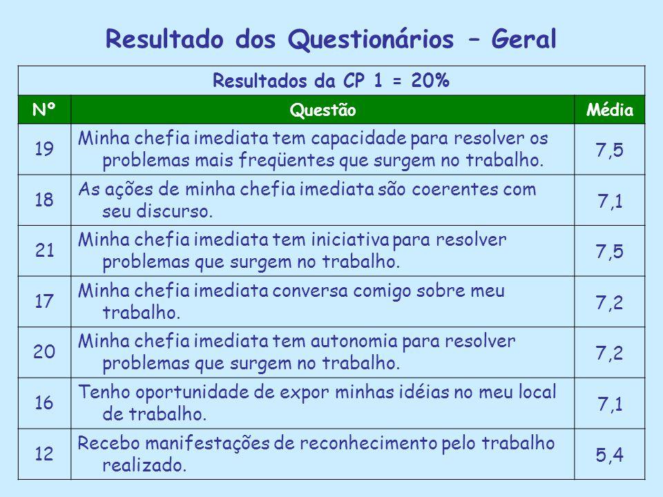 Resultado dos Questionários – Geral Resultados da CP 1 = 20% NºQuestãoMédia 19 Minha chefia imediata tem capacidade para resolver os problemas mais fr