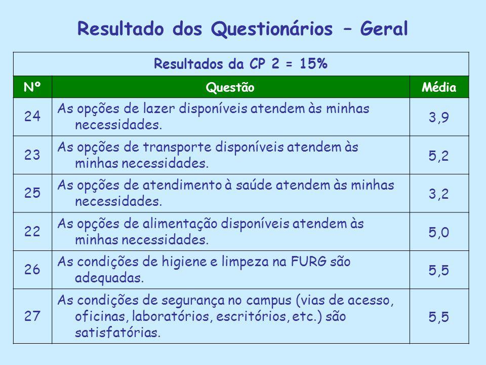 Resultado dos Questionários – Geral Resultados da CP 2 = 15% NºQuestãoMédia 24 As opções de lazer disponíveis atendem às minhas necessidades. 3,9 23 A