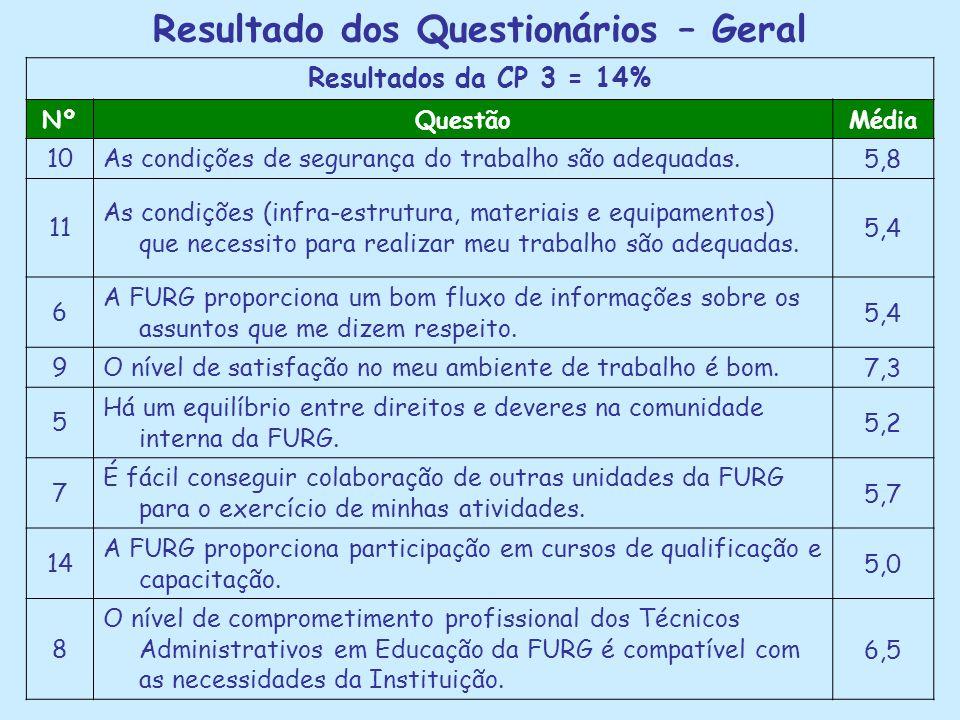 Resultado dos Questionários – Geral Resultados da CP 3 = 14% NºQuestãoMédia 10As condições de segurança do trabalho são adequadas.5,8 11 As condições