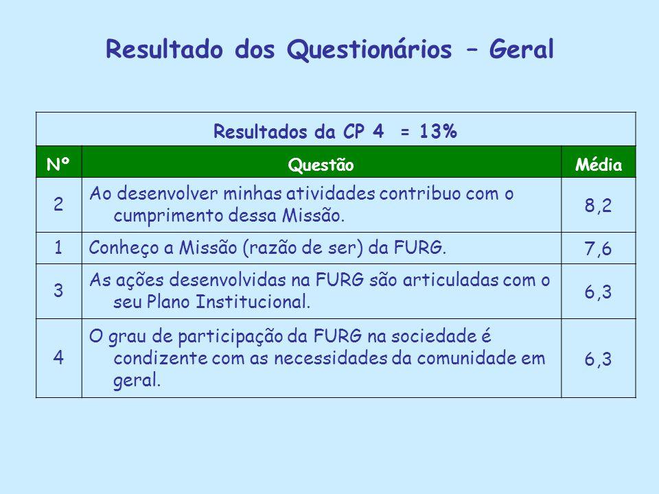 Resultado dos Questionários – Geral Resultados da CP 4 = 13% NºQuestãoMédia 2 Ao desenvolver minhas atividades contribuo com o cumprimento dessa Missã