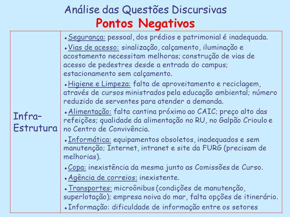 Análise das Questões Discursivas Pontos Negativos Infra– Estrutura ●Segurança: pessoal, dos prédios e patrimonial é inadequada.