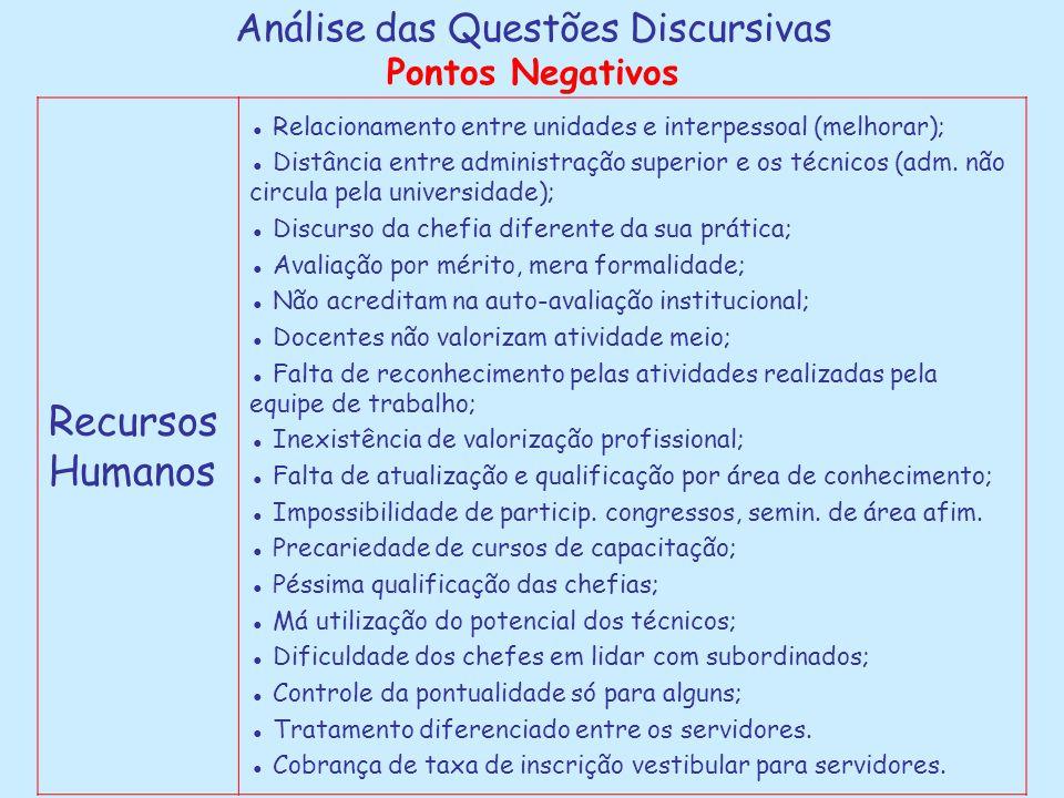 Análise das Questões Discursivas Pontos Negativos Recursos Humanos ● Relacionamento entre unidades e interpessoal (melhorar); ● Distância entre admini
