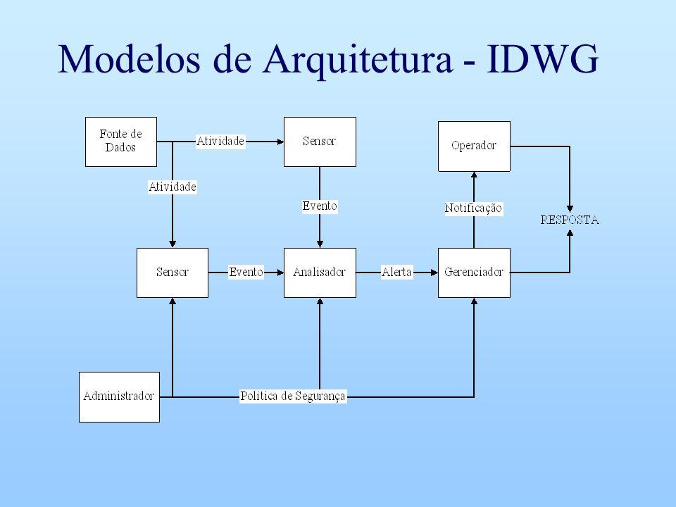 Modelos de Arquitetura - IDWG