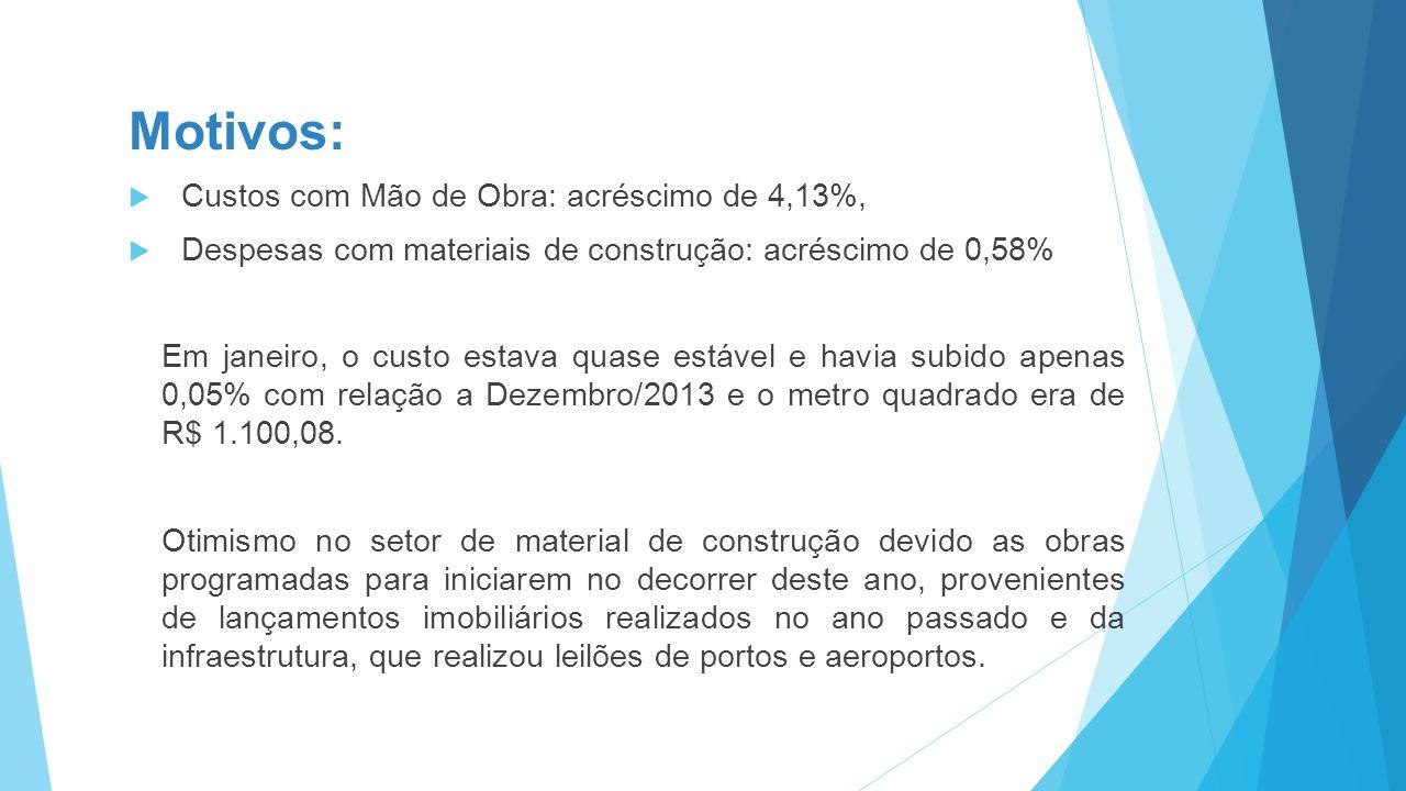 Motivos:  Custos com Mão de Obra: acréscimo de 4,13%,  Despesas com materiais de construção: acréscimo de 0,58% Em janeiro, o custo estava quase estável e havia subido apenas 0,05% com relação a Dezembro/2013 e o metro quadrado era de R$ 1.100,08.