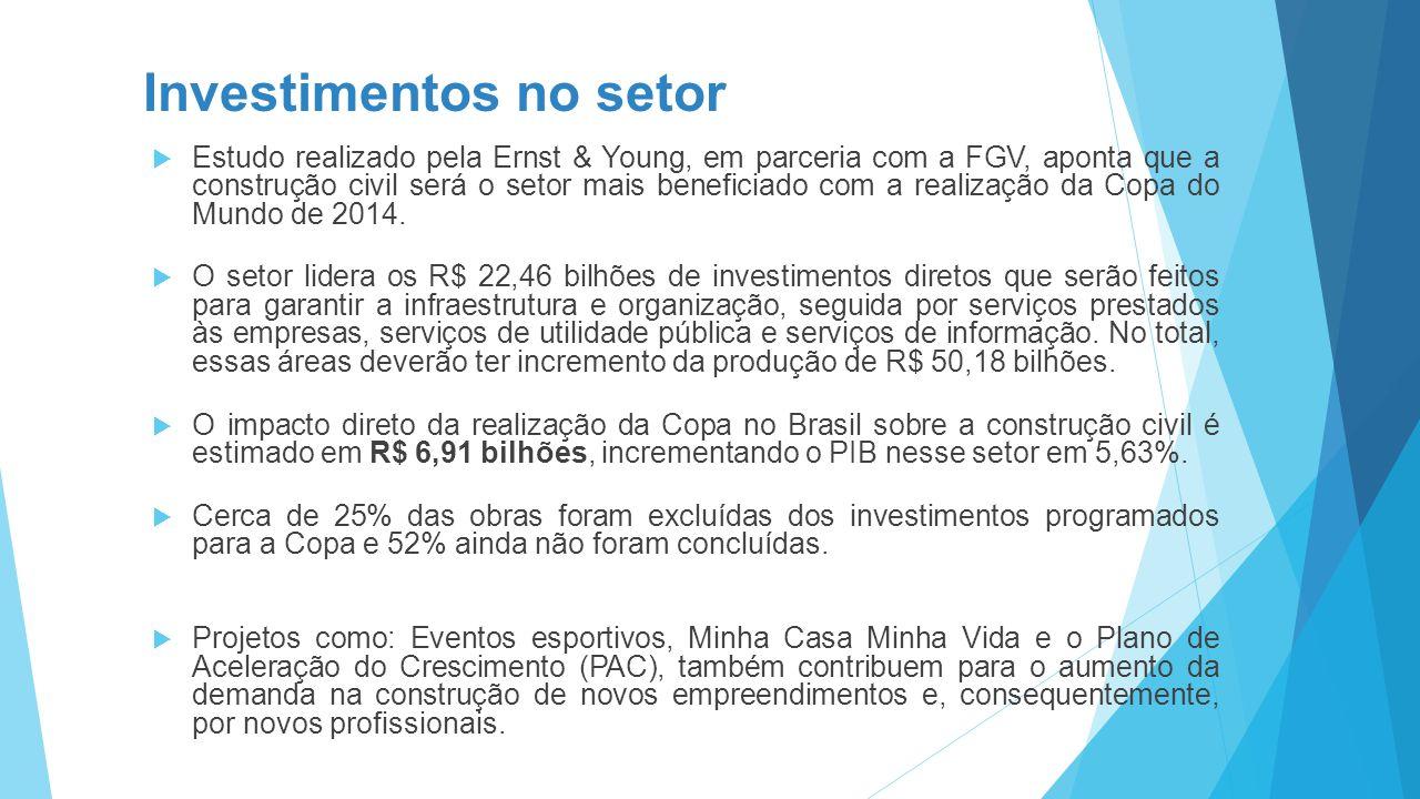 Investimentos no setor  Estudo realizado pela Ernst & Young, em parceria com a FGV, aponta que a construção civil será o setor mais beneficiado com a realização da Copa do Mundo de 2014.