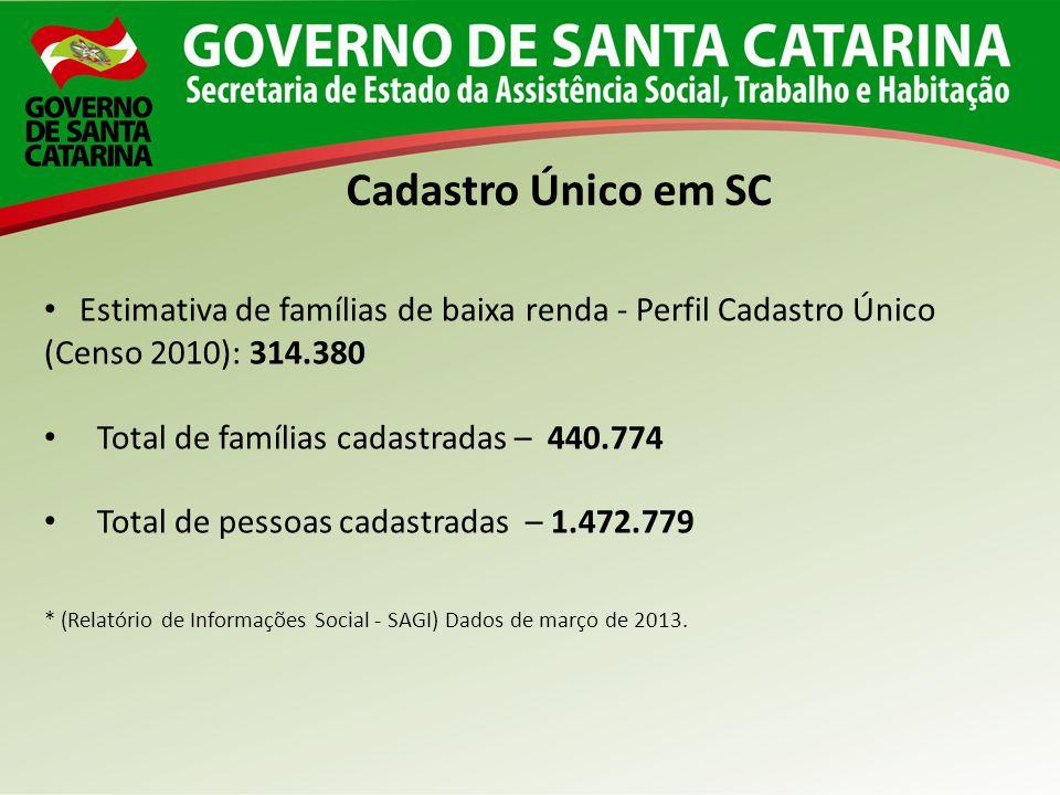 Estimativa de famílias de baixa renda - Perfil Cadastro Único (Censo 2010): 314.380 Total de famílias cadastradas – 440.774 Total de pessoas cadastrad